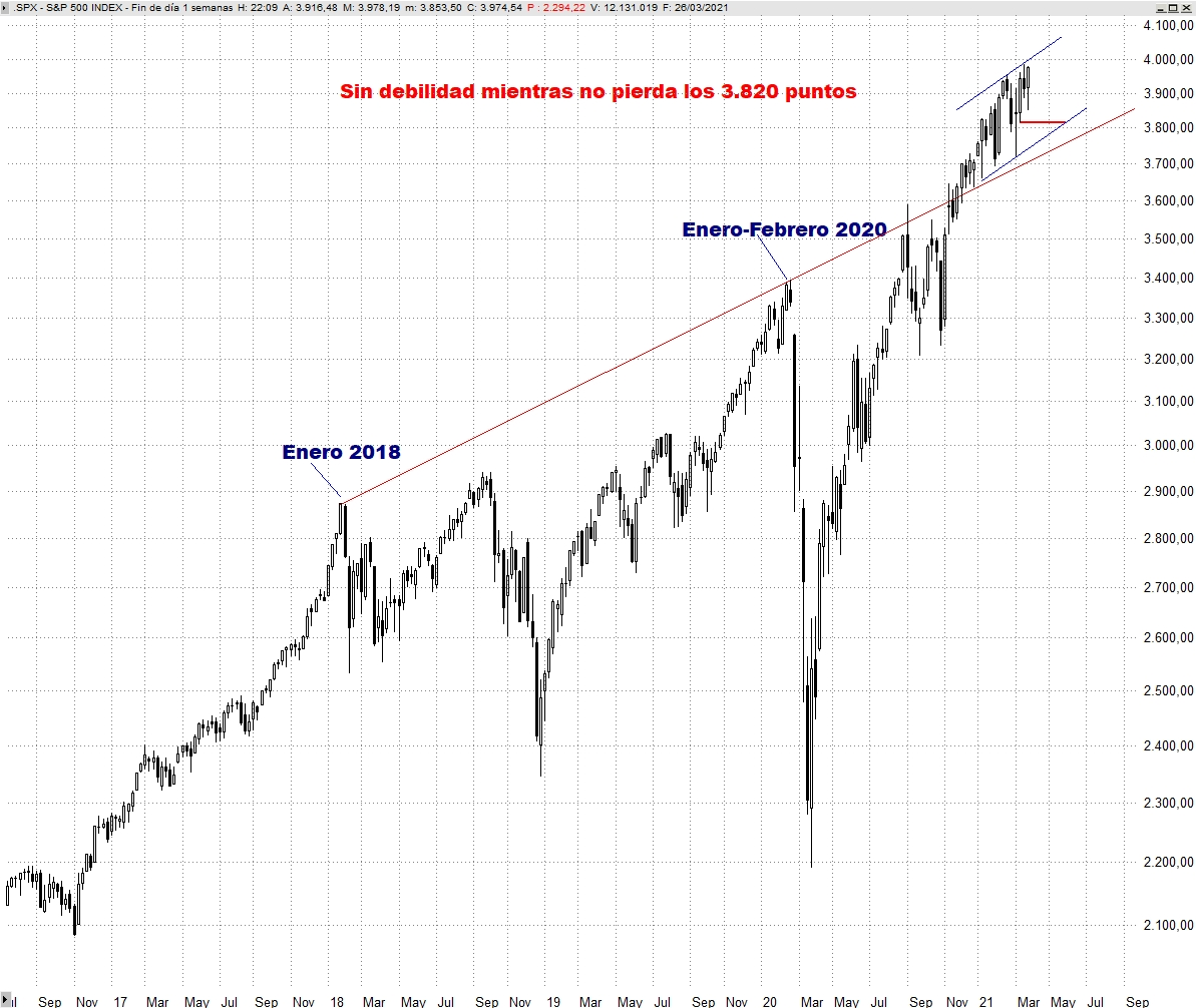 S&P 500 SEMANAL