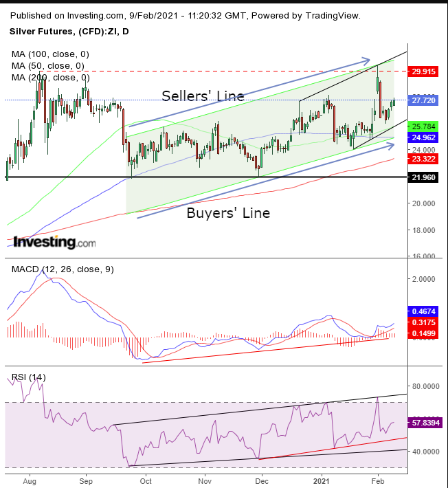 Silver Daily