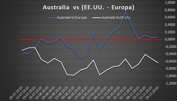 Europa vs Australia