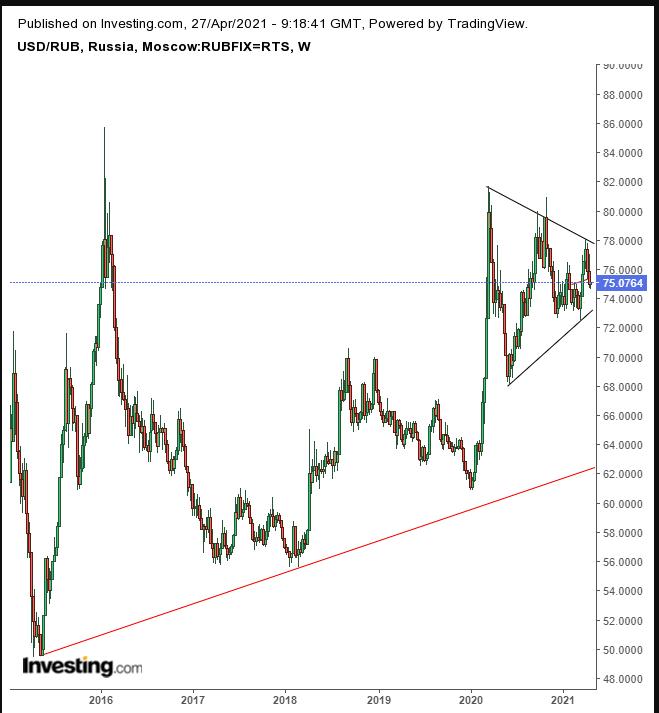 USD/RUB Weekly