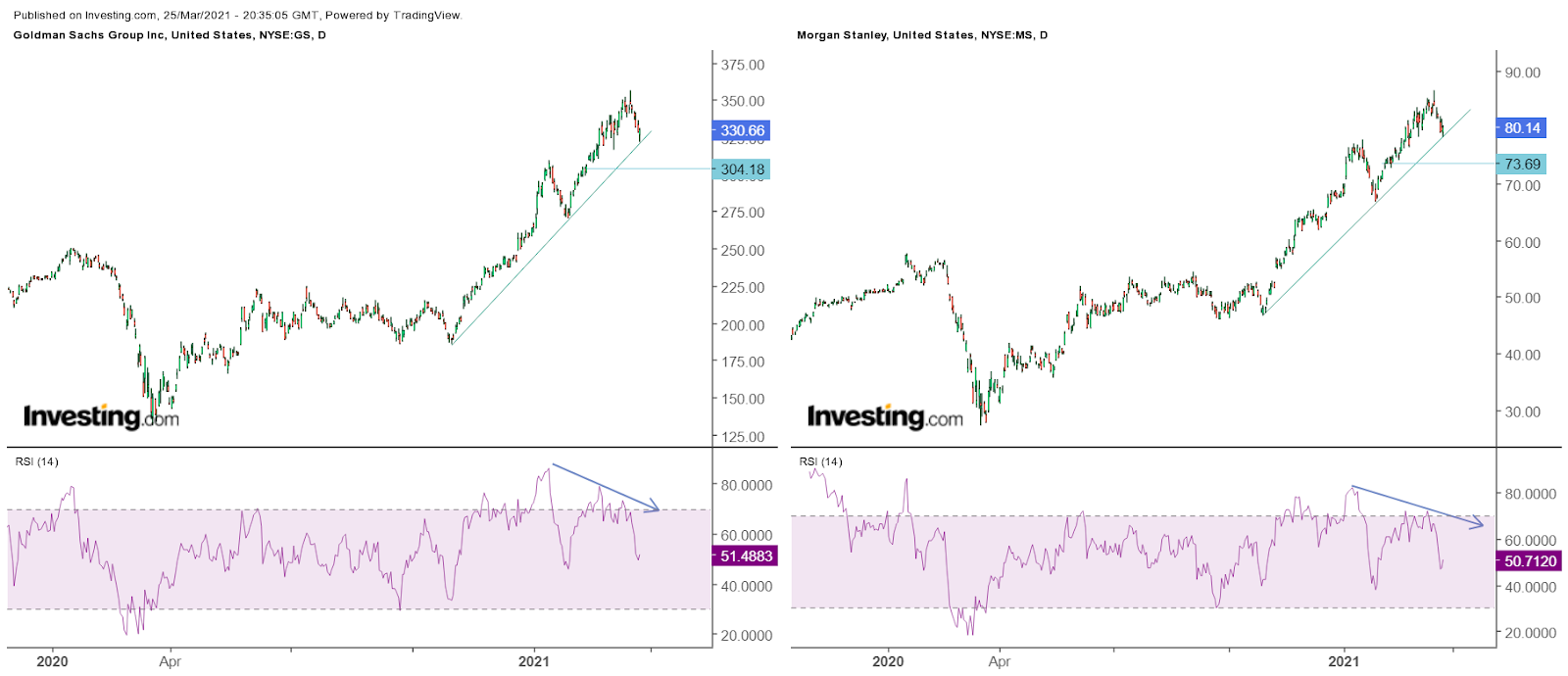 Goldman Sachs Daily