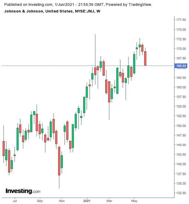 JNJ Weekly Chart.