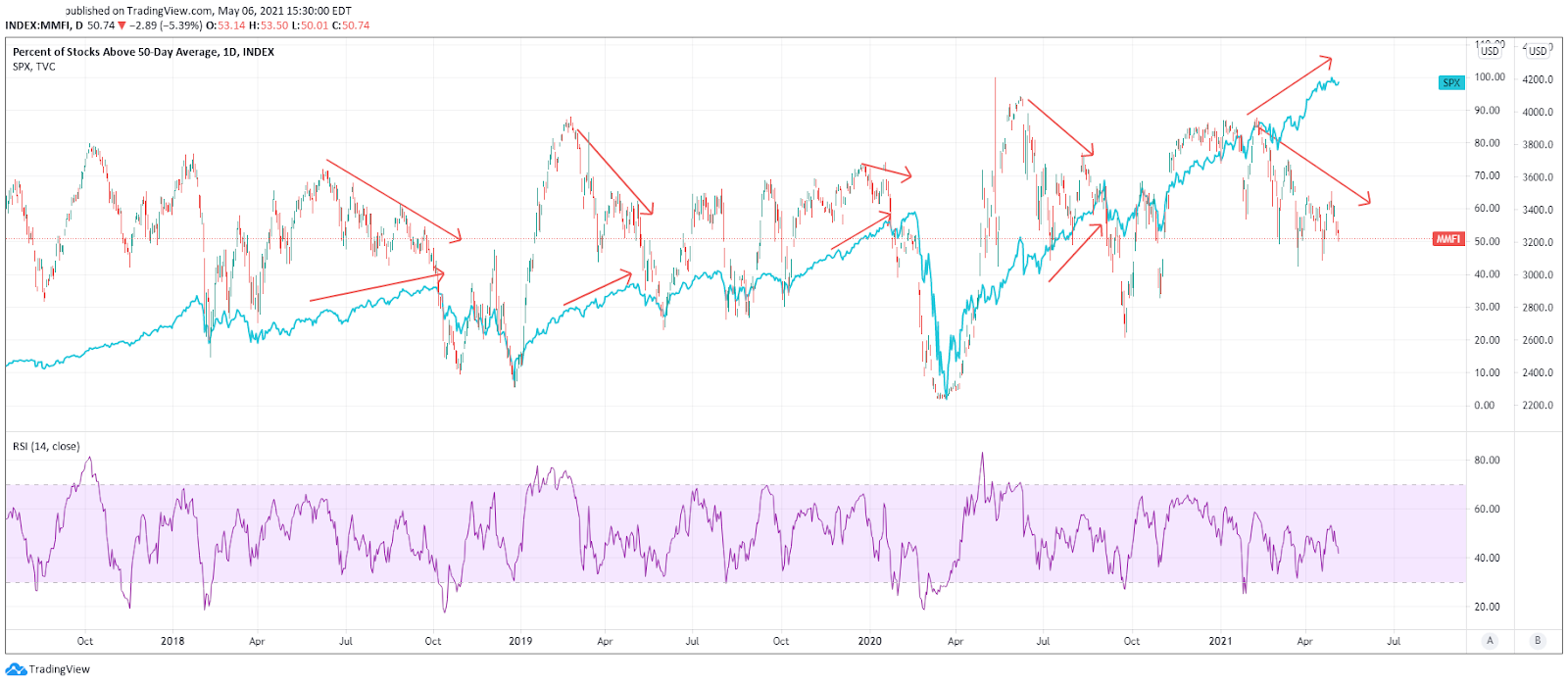 %age Of Stocks Above 50DMA