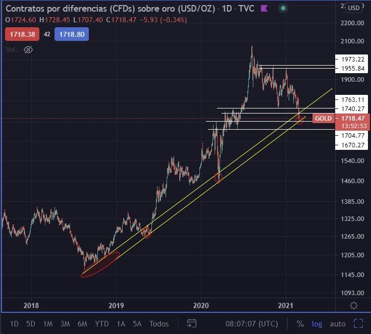 Análisis técnico sobre el oro