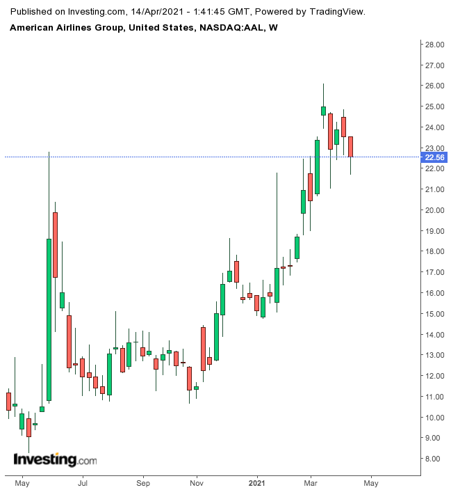 American Airlines Weekly Chart.