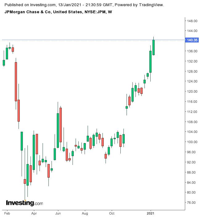 JPMorgan Weekly Chart.