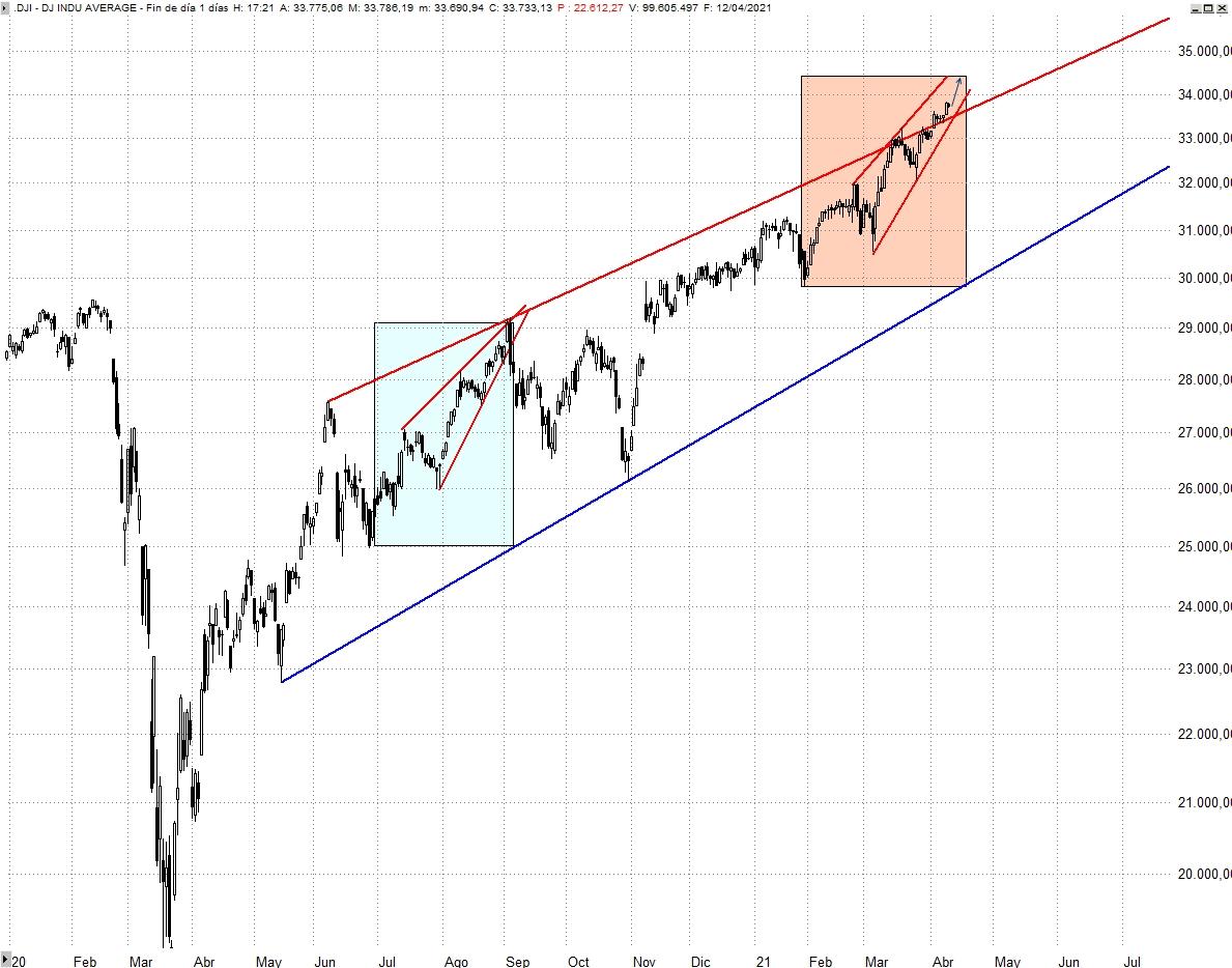 Dow Jones Industriales Diario