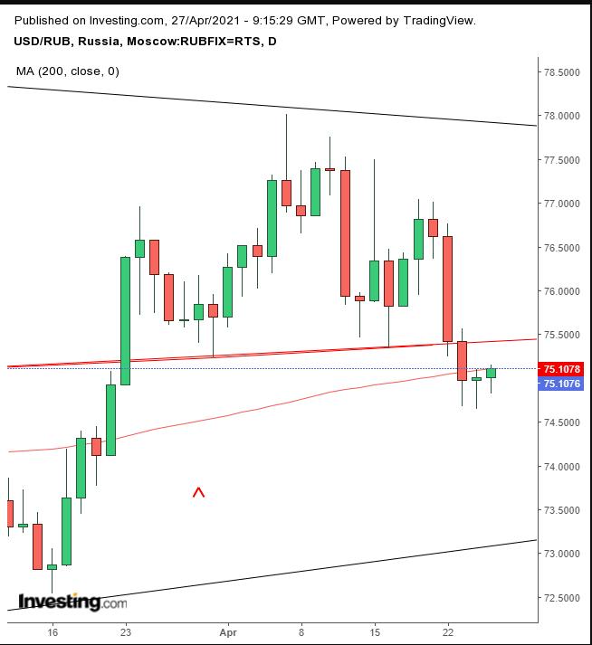 USD/RUB Daily