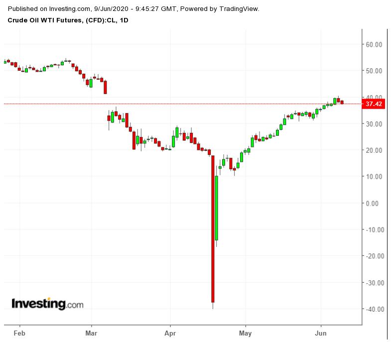 Crude WTI Futures Daily Chart
