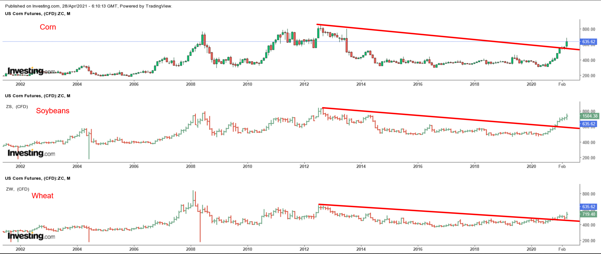 Grains Monthly Chart