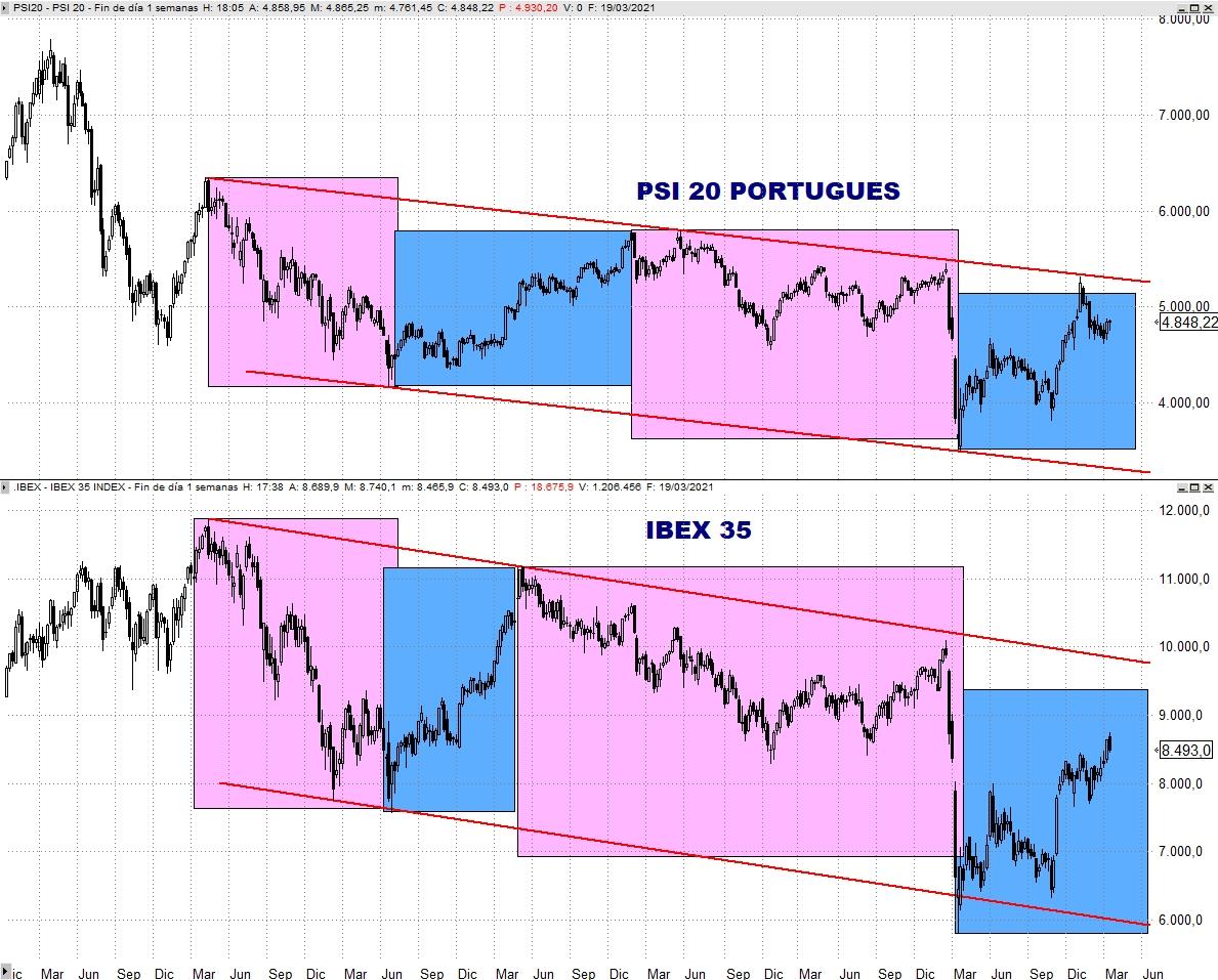 Comparativa PSI 20 - IBEX 35 Semanal Escala Aritmética