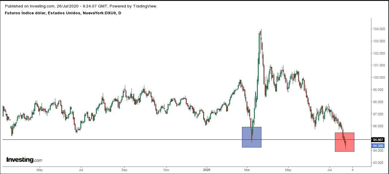 Futuros del dólar