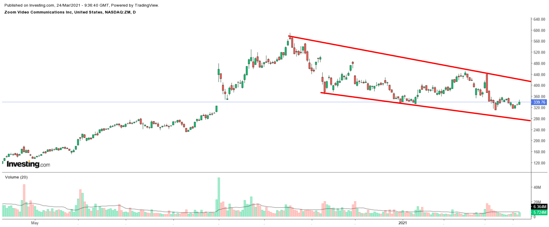 Zoom Video Daily Chart