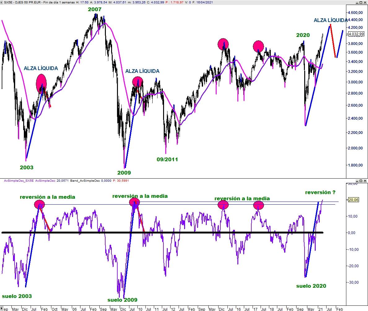 Eurostoxx 50 vs Diferencial % media 55 semanas