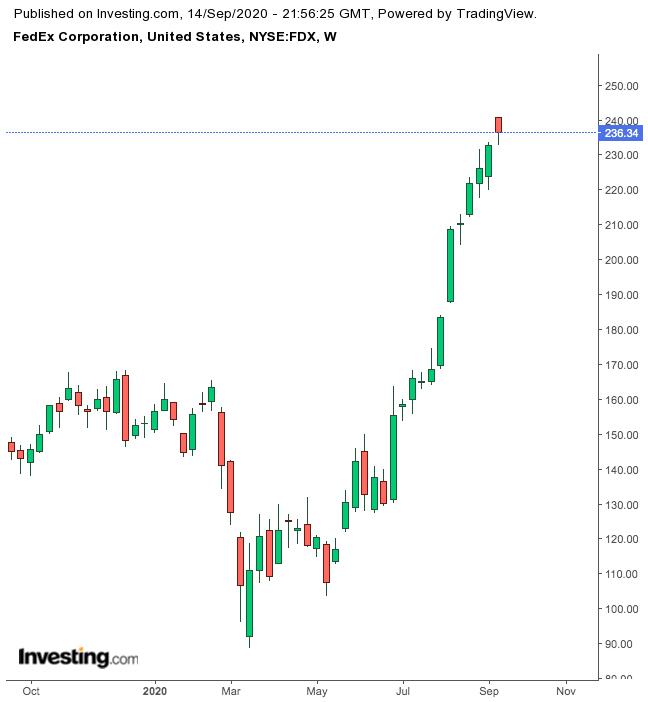 FedEx 1-Year Chart.