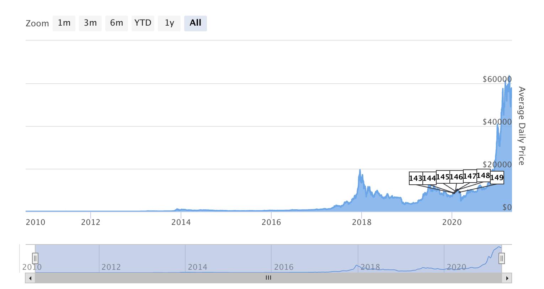 Bitcoin appreciation over its lifespan, mid-July 2010-April 2021