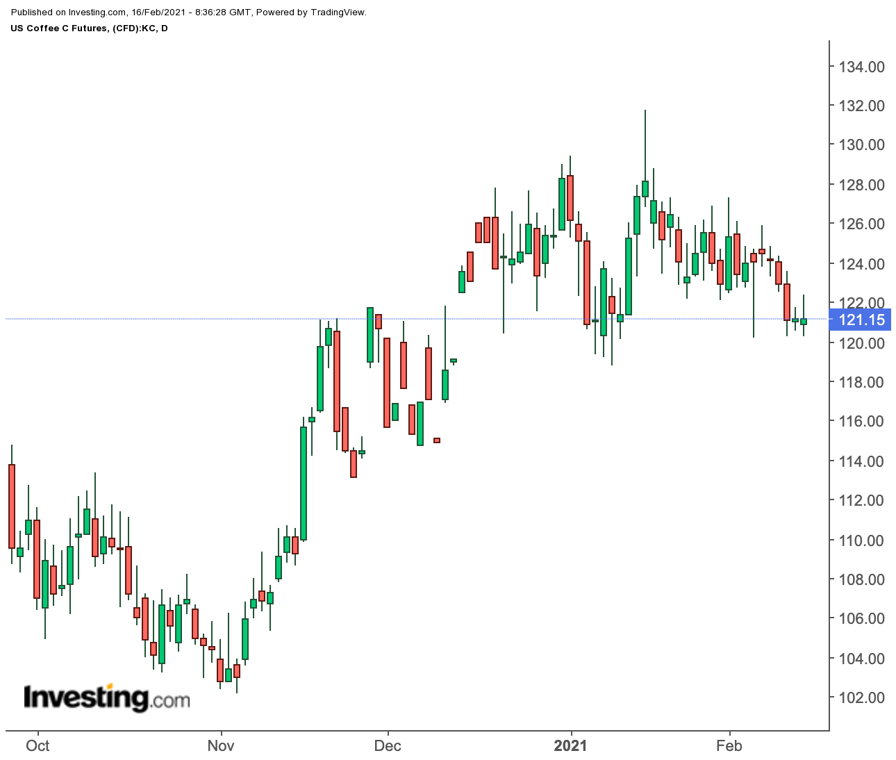 Coffee Futures Daily