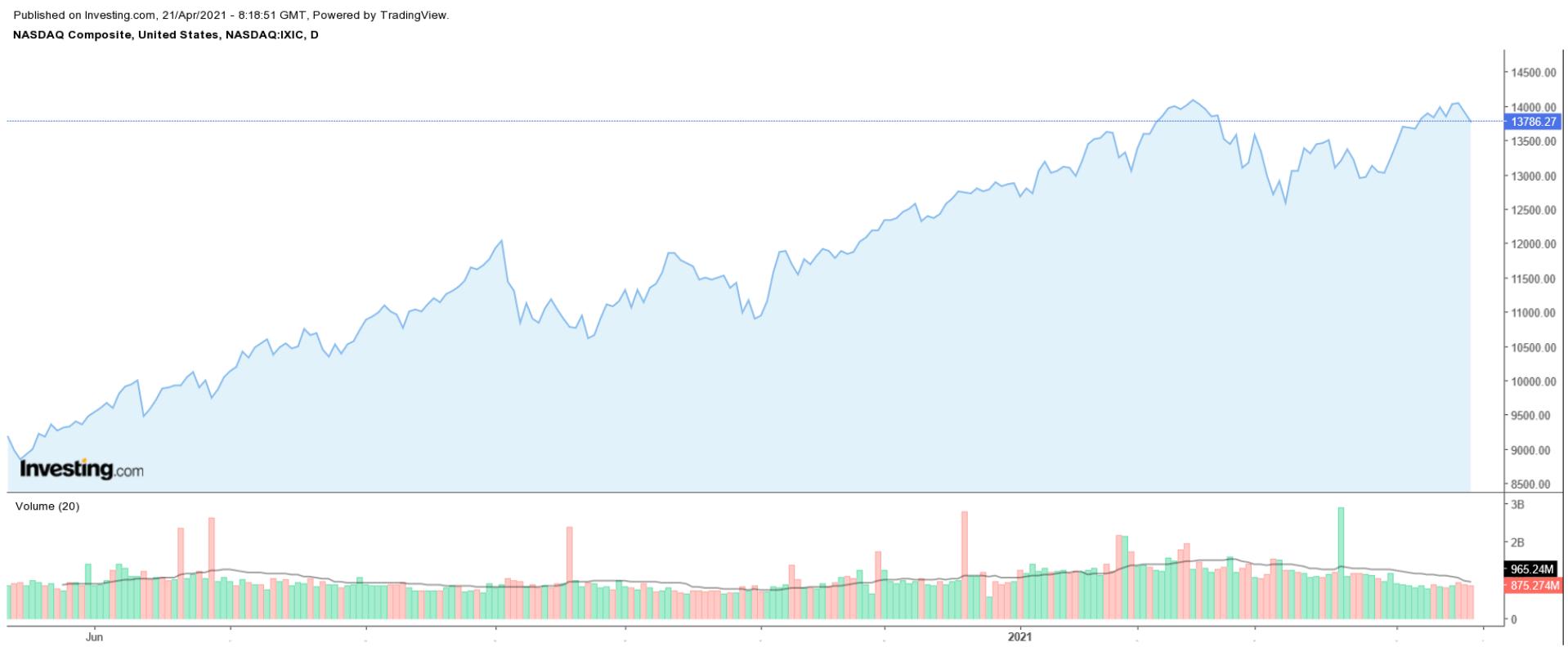 NASDAQ Composite Chart