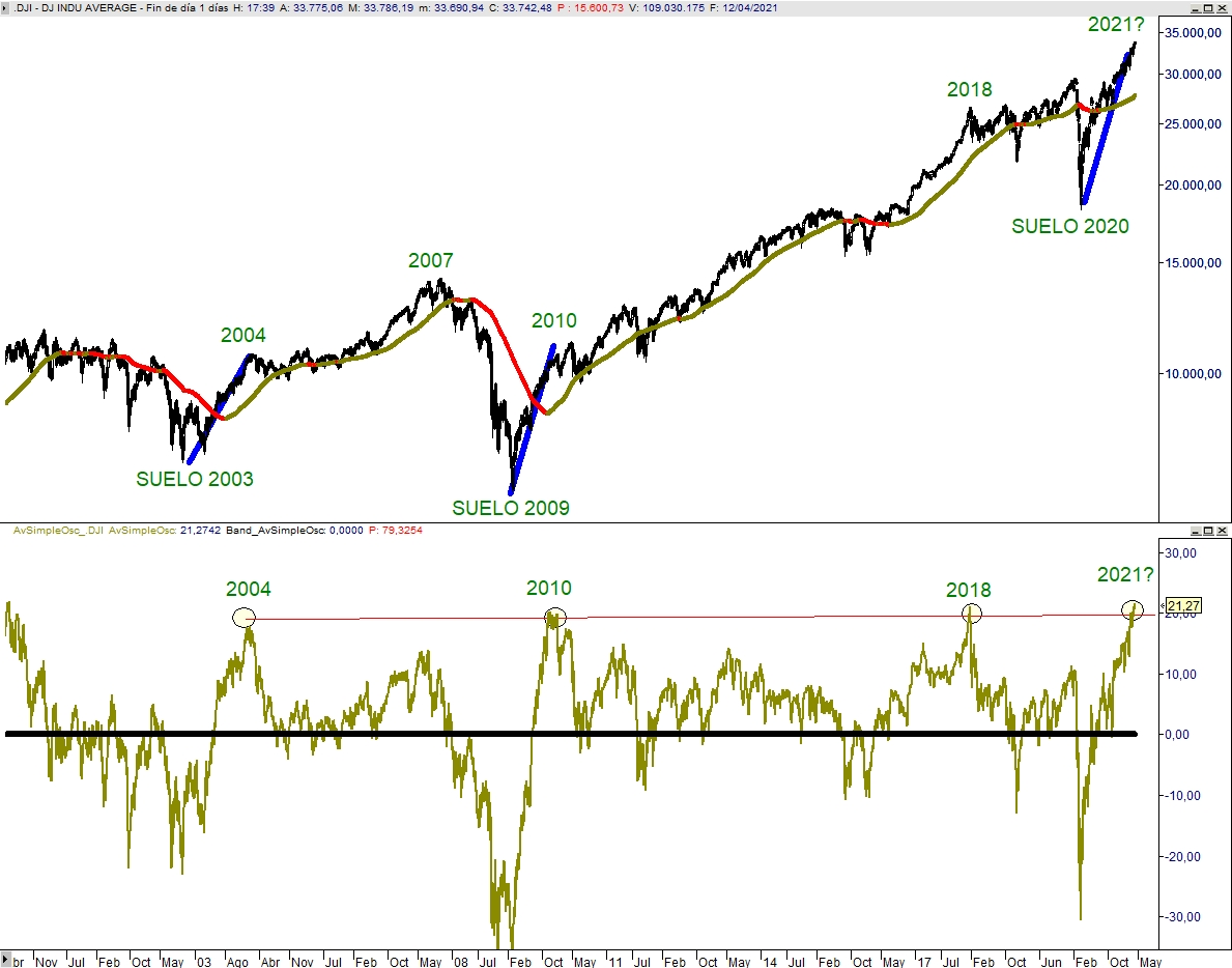 Dow Jones Industrial Diario – Diferencial en % con respecto a la media de 275 sesiones