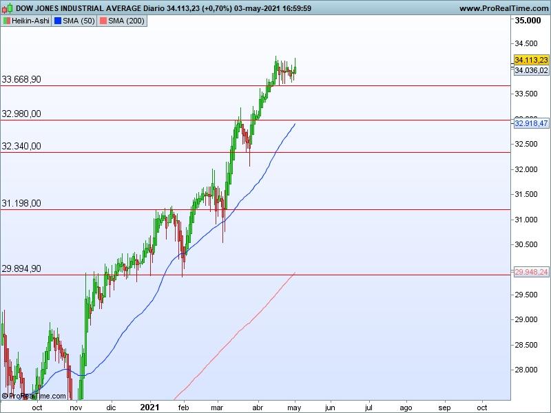AT Dow Jones 04 05 ha