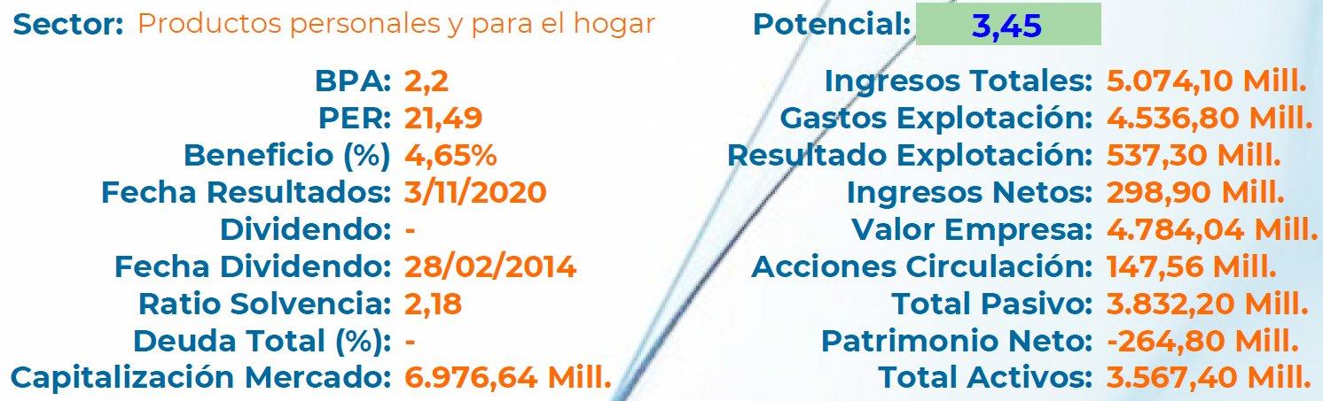 FUNDAMENTAL HERBALIFE NUTRITION LTD (HLF)