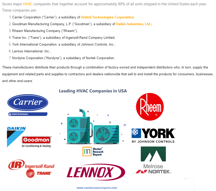 Major Global HVAC Companies