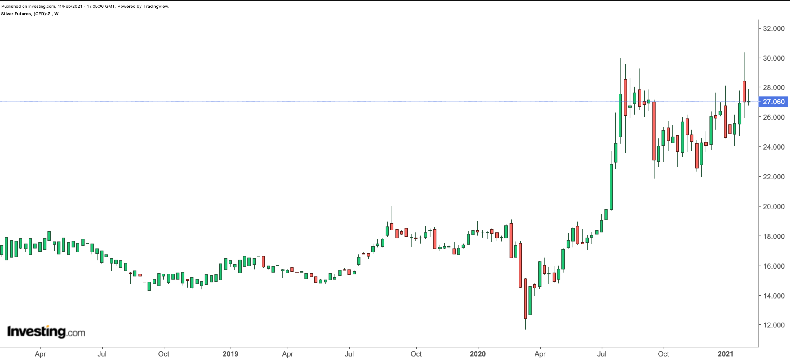 Silver Weekly Chart.
