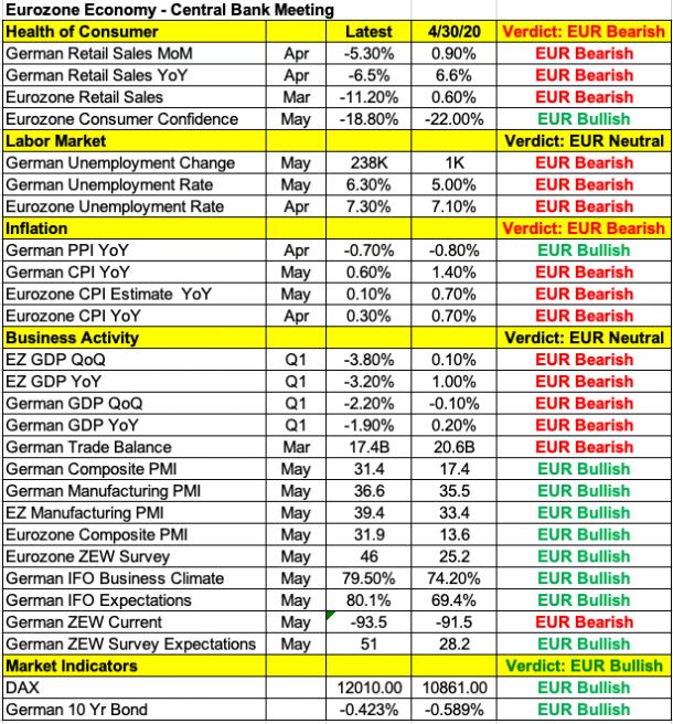 Datos macroeconómicos Europa