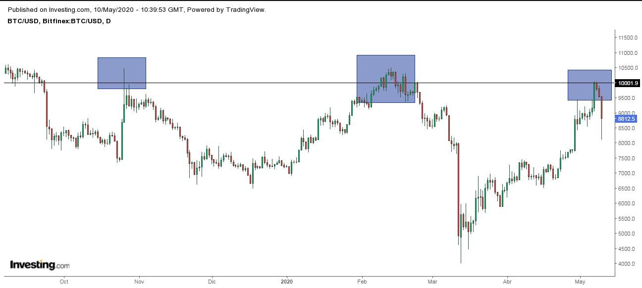 Halvings anteriores del Bitcoin