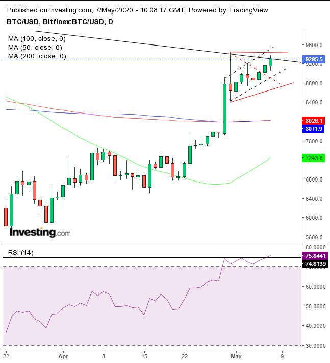 BTC/USD - Gráfico diario