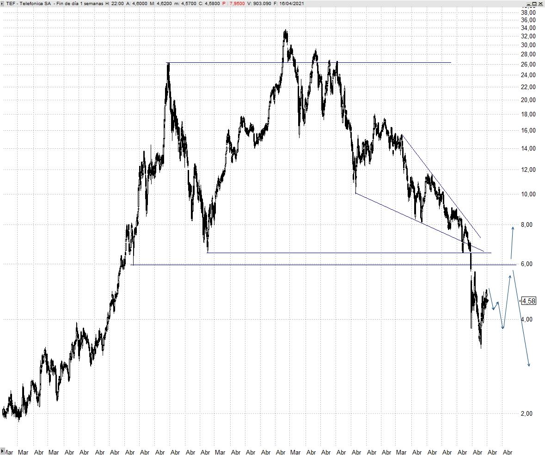 Telefónica Semanal (NYSE $)