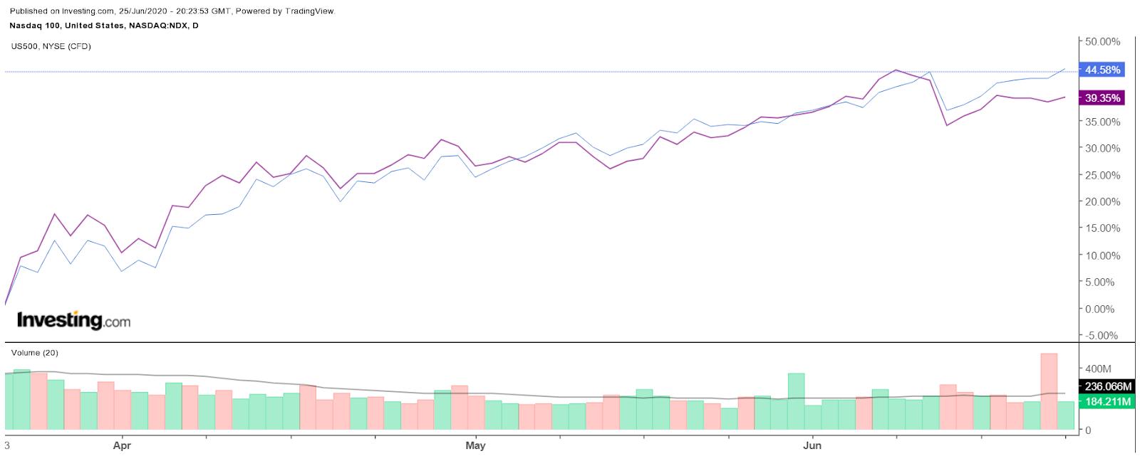 Daily NASDAQ 100 Index