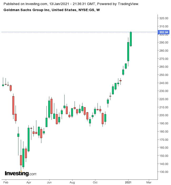 Goldman Sachs Weekly Chart.