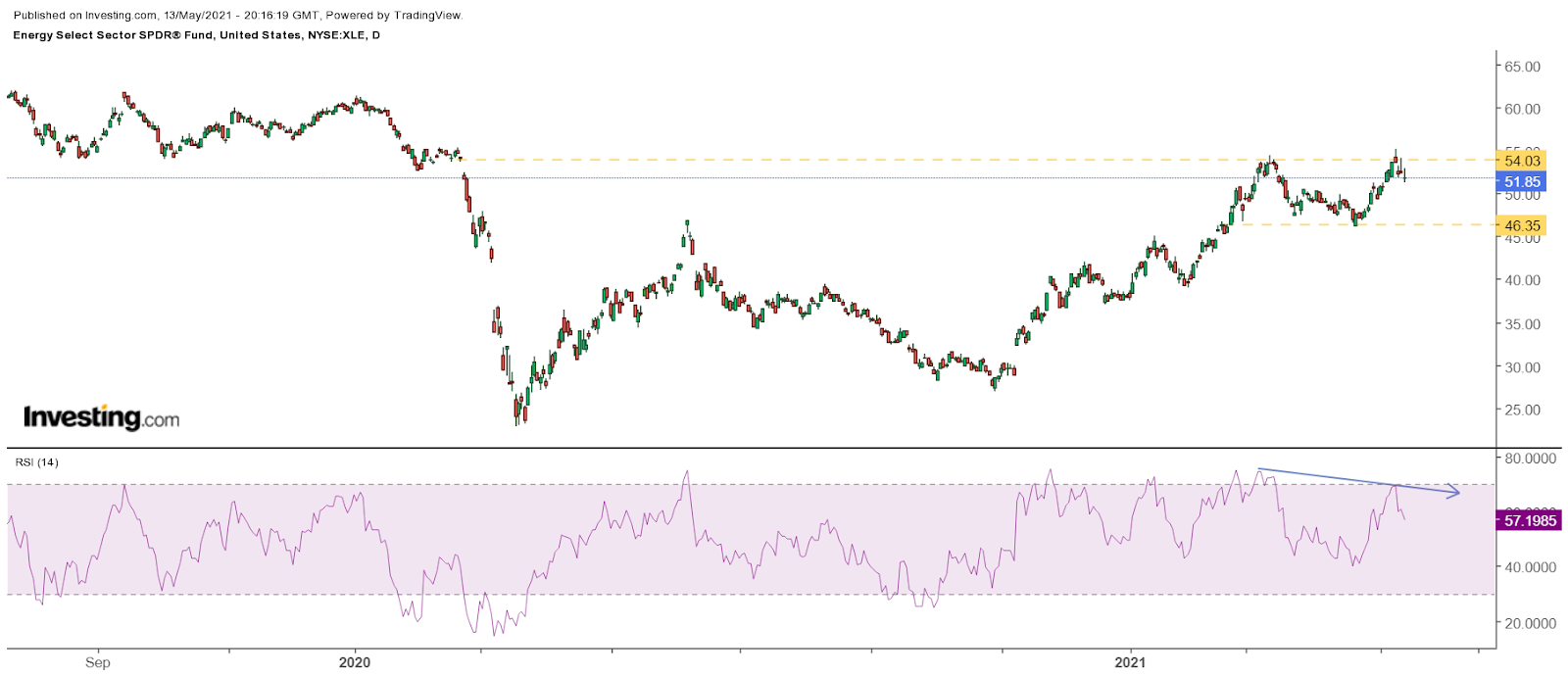 XLE Daily
