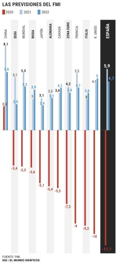 Datos de crecimiento según el FMI. Gráfico elmundo.es