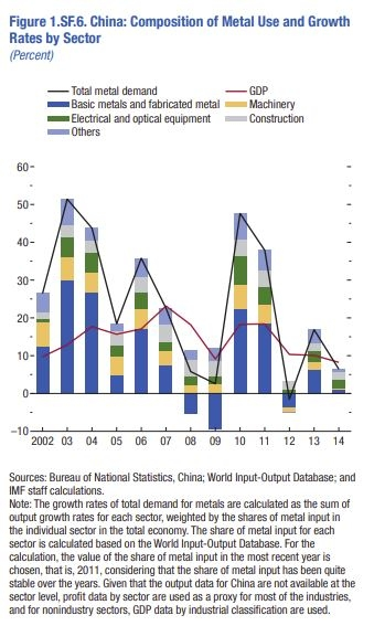 PIB China (GDP) en relación al uso de metales