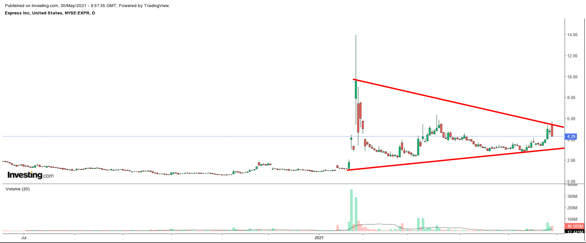 EXPR Daily Chart