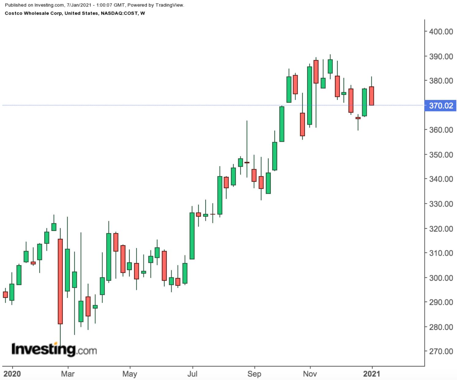 Costco Weekly Chart.