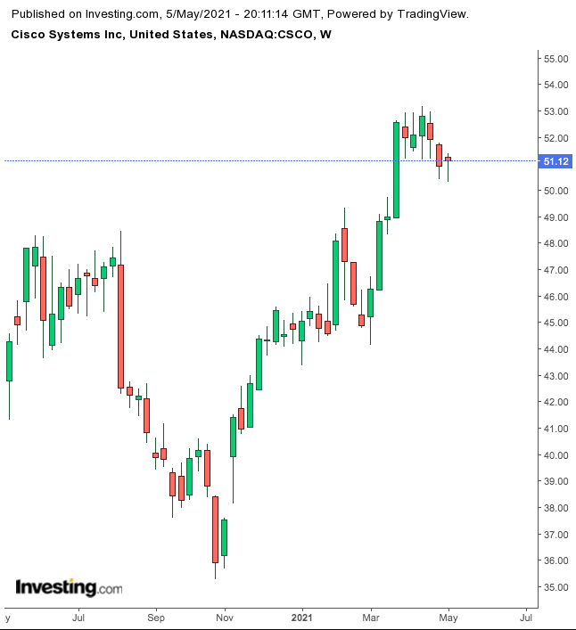 Cisco Systems Weekly Chart.