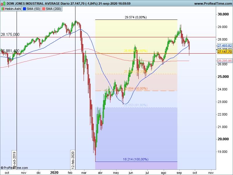 AT Dow Jones 22 09 ha