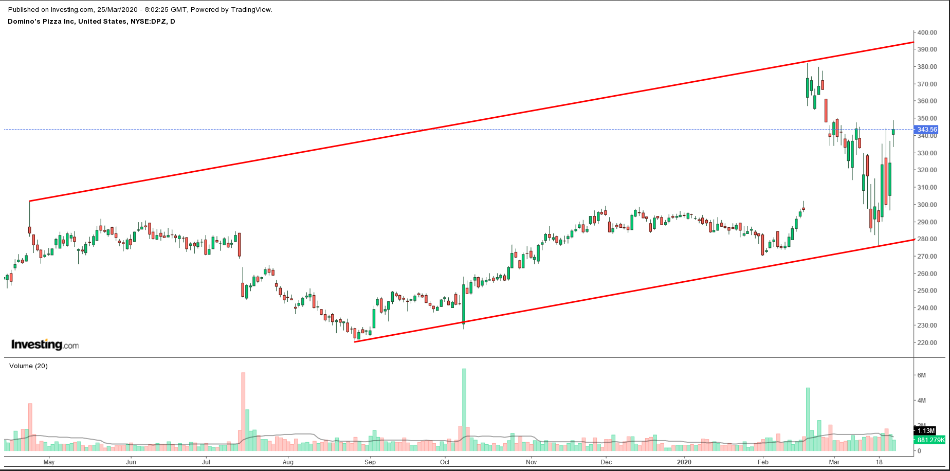 Domino's Pizza Daily Chart