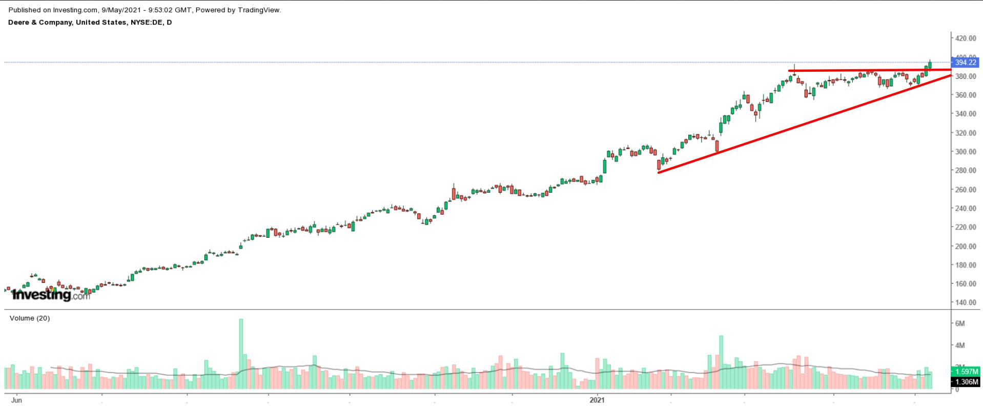 Deere Stock Daily Chart