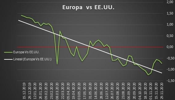 Europa vs EEUU