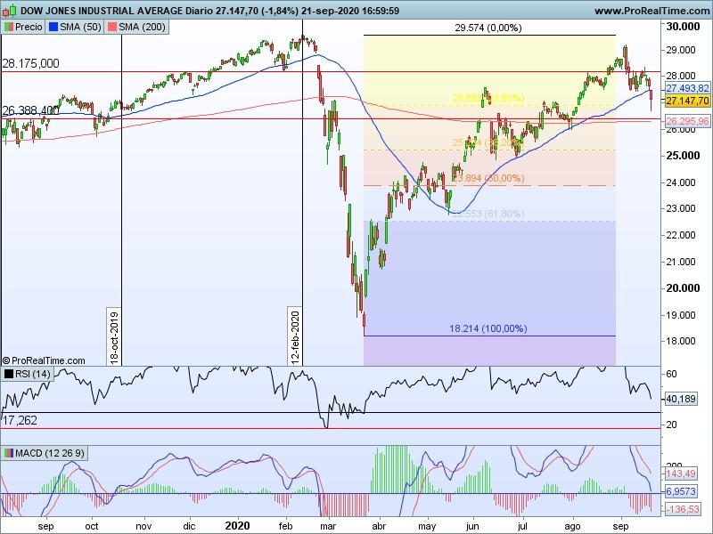 AT Dow Jones 22 09 cs