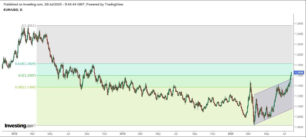 Euro dolar hoy tiempo real forex n1na kalmar investments