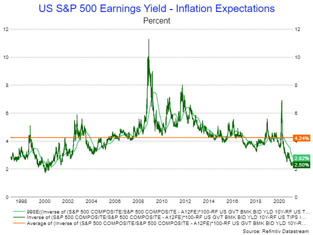 Earnings Yield To Inflation Expecations