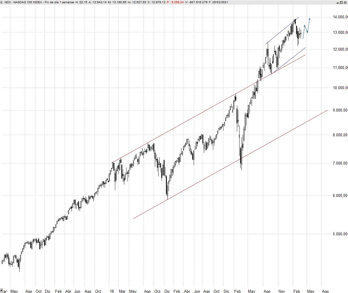 NASDAQ 100 SEMANAL
