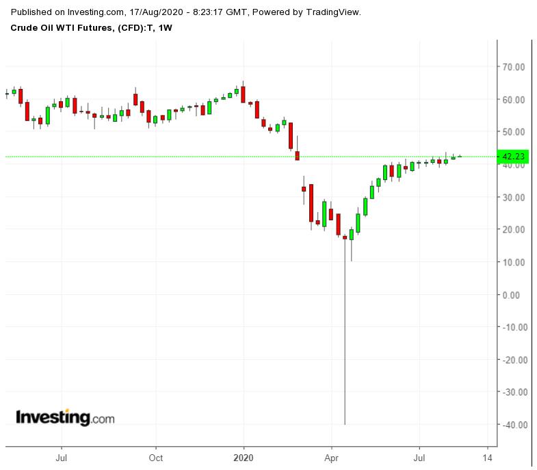 Crude WTI Futures Weekly