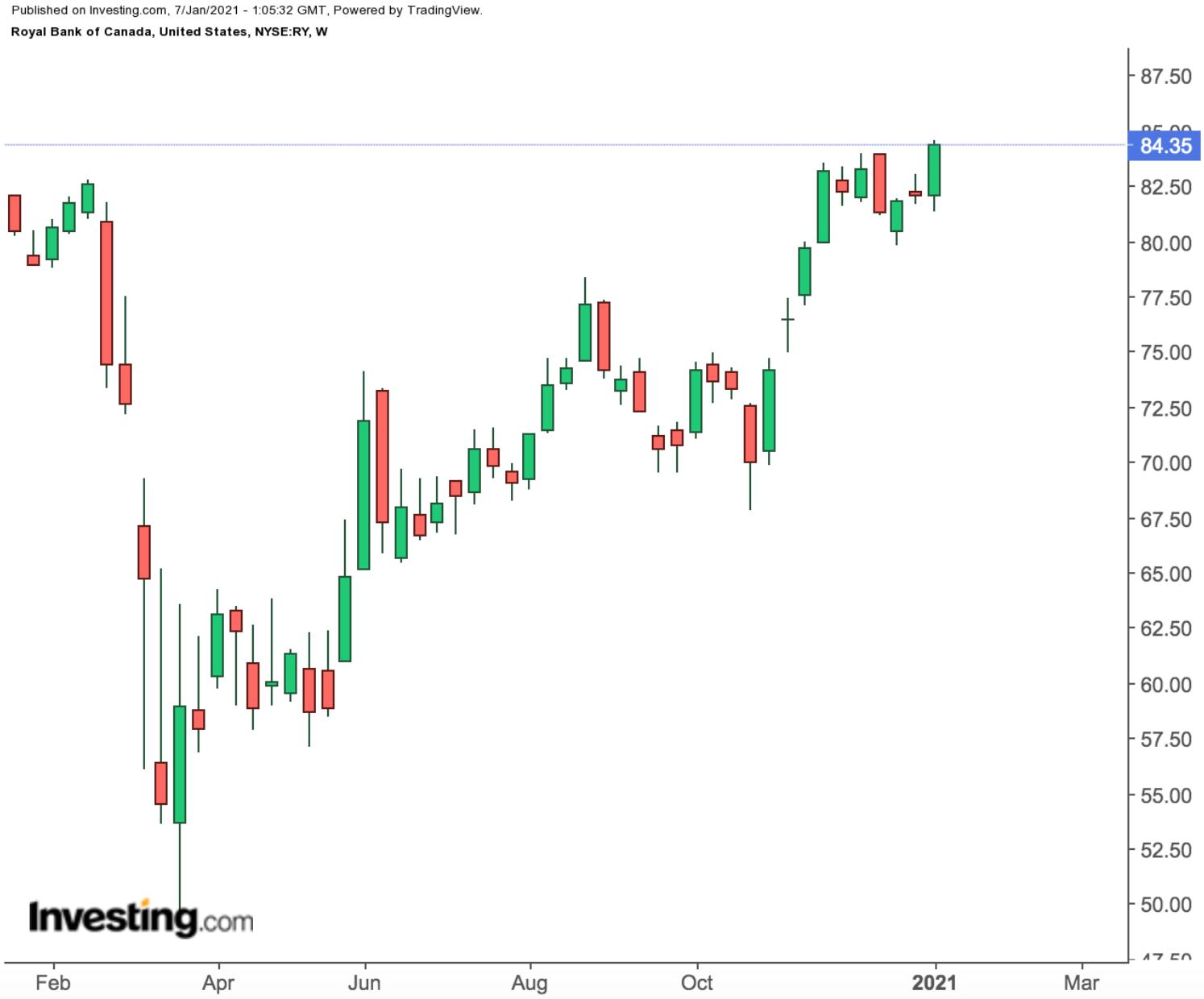 Royal Bank Weekly Chart.