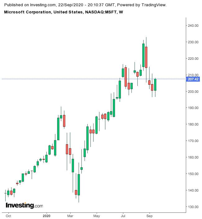 Microsoft 1-Year Chart.
